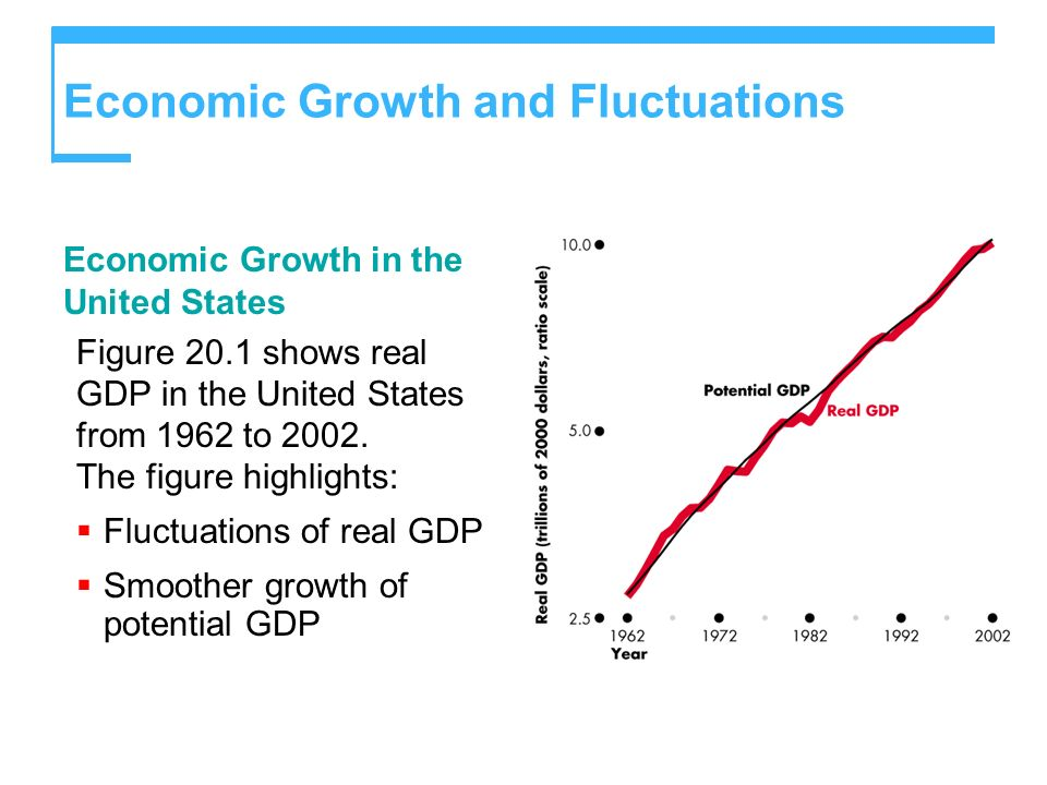 Economic Growth and Fluctuations Economic Growth in the United States Figure 20.1 shows real GDP in the United States from 1962 to 2002. The figure hi