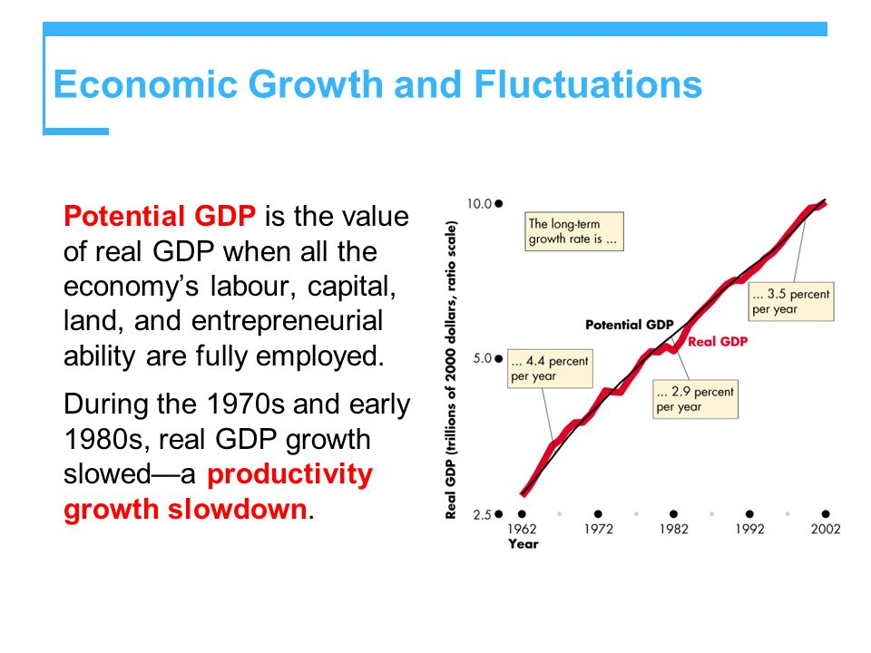 Economic Growth and Fluctuations Potential GDP is the value of real GDP when all the economys labour, capital, land, and entrepreneurial ability are f