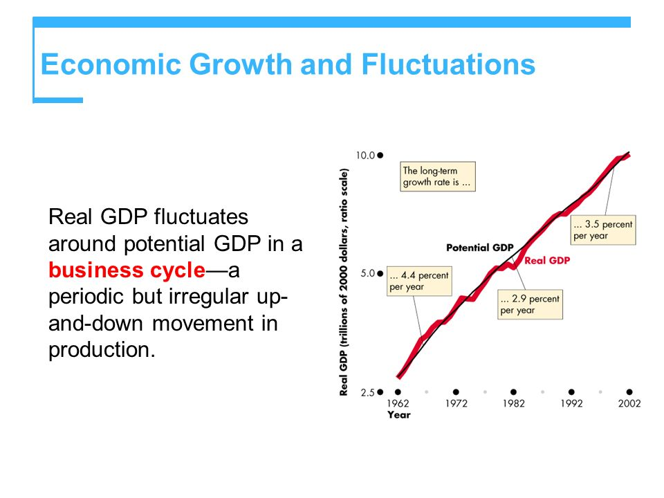 Economic Growth and Fluctuations Real GDP fluctuates around potential GDP in a business cyclea periodic but irregular up- and-down movement in product