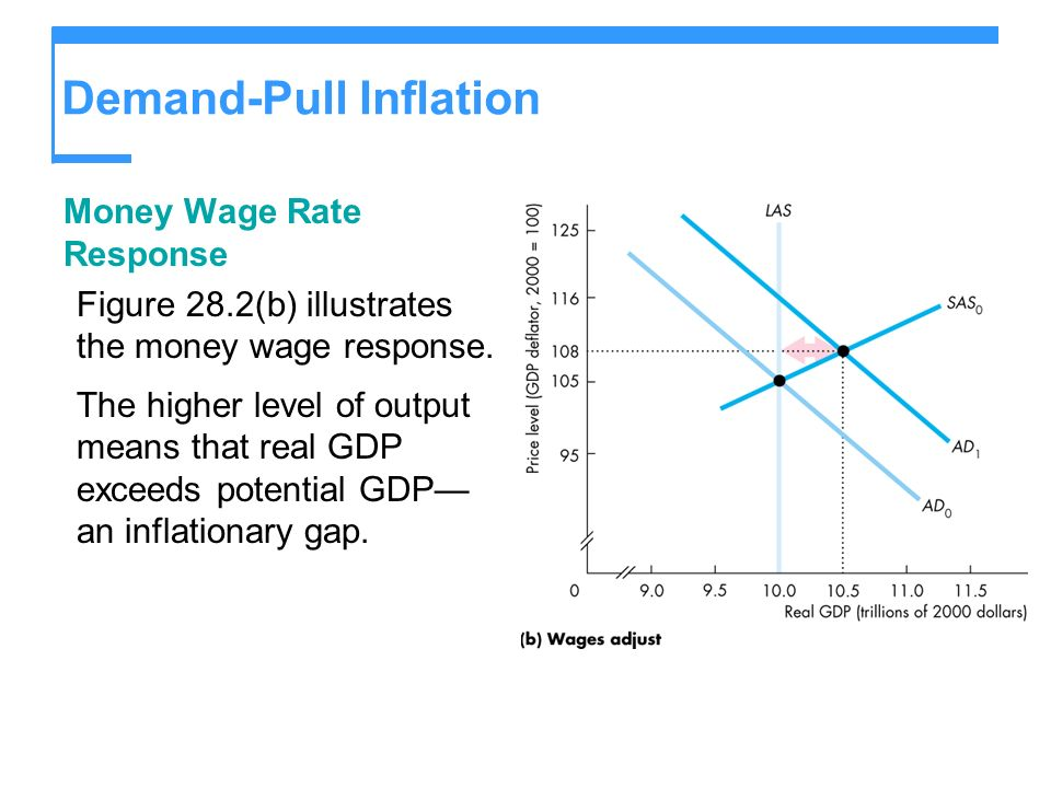 Demand-Pull Inflation Money Wage Rate Response Figure 28.2(b) illustrates the money wage response. The higher level of output means that real GDP exce