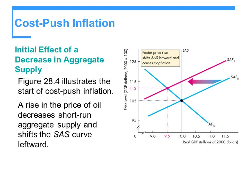 Cost-Push Inflation Initial Effect of a Decrease in Aggregate Supply Figure 28.4 illustrates the start of cost-push inflation. A rise in the price of