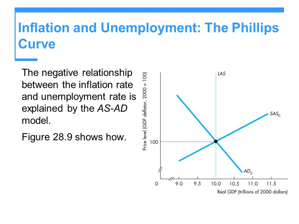 Inflation and Unemployment: The Phillips Curve The negative relationship between the inflation rate and unemployment rate is explained by the AS-AD mo