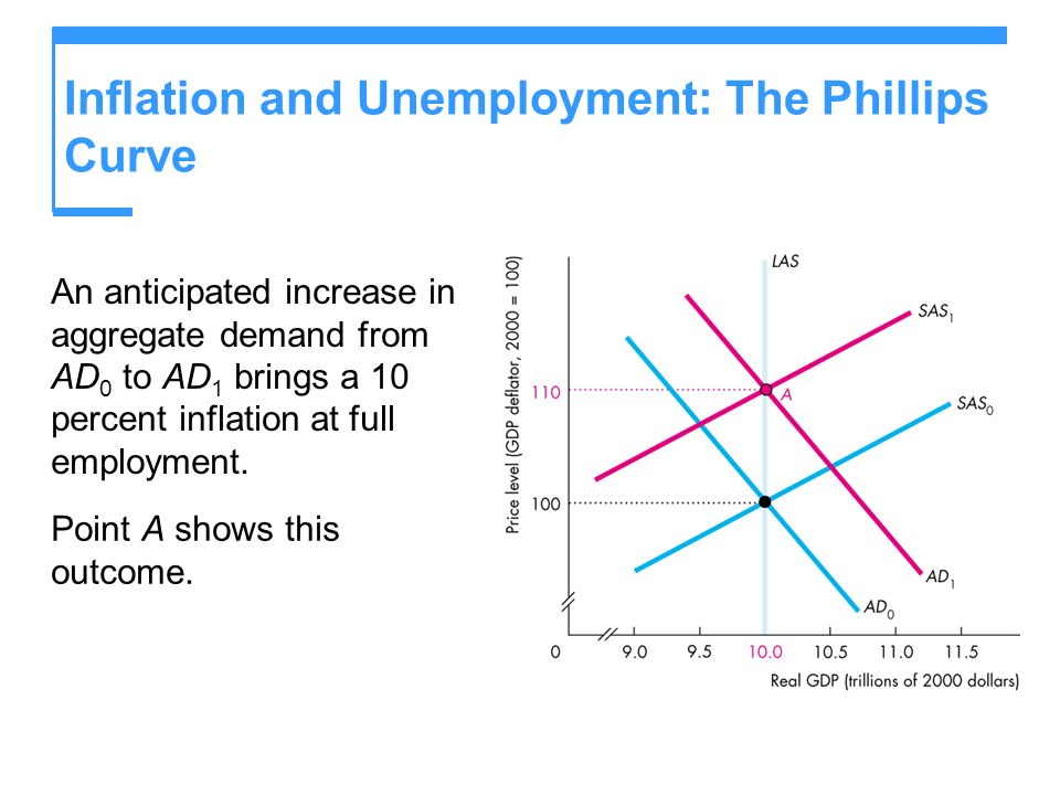 Inflation and Unemployment: The Phillips Curve An anticipated increase in aggregate demand from AD 0 to AD 1 brings a 10 percent inflation at full emp