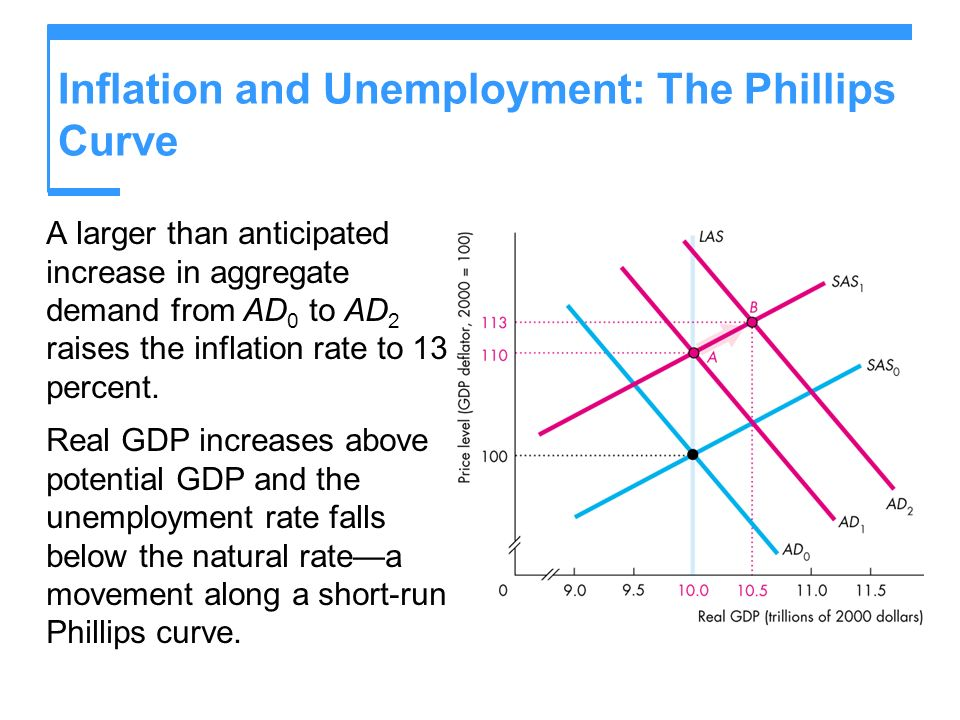 Inflation and Unemployment: The Phillips Curve A larger than anticipated increase in aggregate demand from AD 0 to AD 2 raises the inflation rate to 1