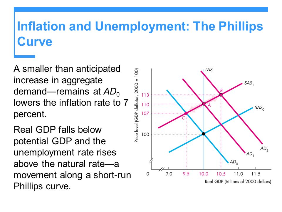 Inflation and Unemployment: The Phillips Curve A smaller than anticipated increase in aggregate demandremains at AD 0 lowers the inflation rate to 7 p