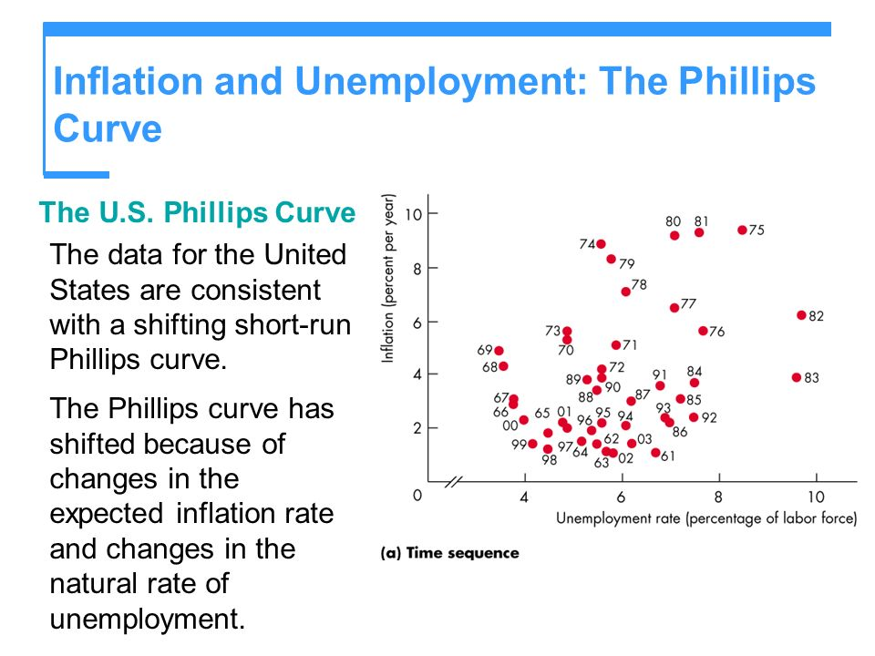 Inflation and Unemployment: The Phillips Curve The U.S. Phillips Curve The data for the United States are consistent with a shifting short-run Phillip