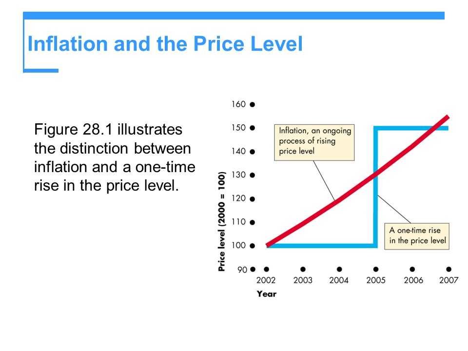 Inflation and the Price Level The inflation rate is the percentage change in the price level.