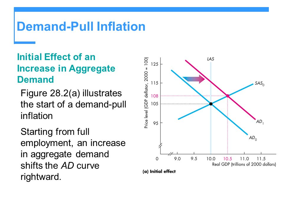 Demand-Pull Inflation Initial Effect of an Increase in Aggregate Demand Figure 28.2(a) illustrates the start of a demand-pull inflation Starting from
