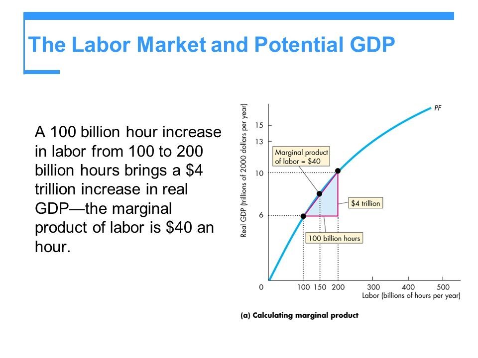 The Labor Market and Potential GDP A 100 billion hour increase in labor from 100 to 200 billion hours brings a $4 trillion increase in real GDPthe mar