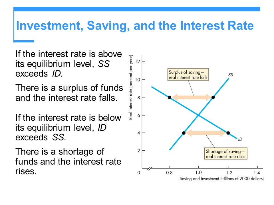 Investment, Saving, and the Interest Rate If the interest rate is above its equilibrium level, SS exceeds ID. There is a surplus of funds and the inte
