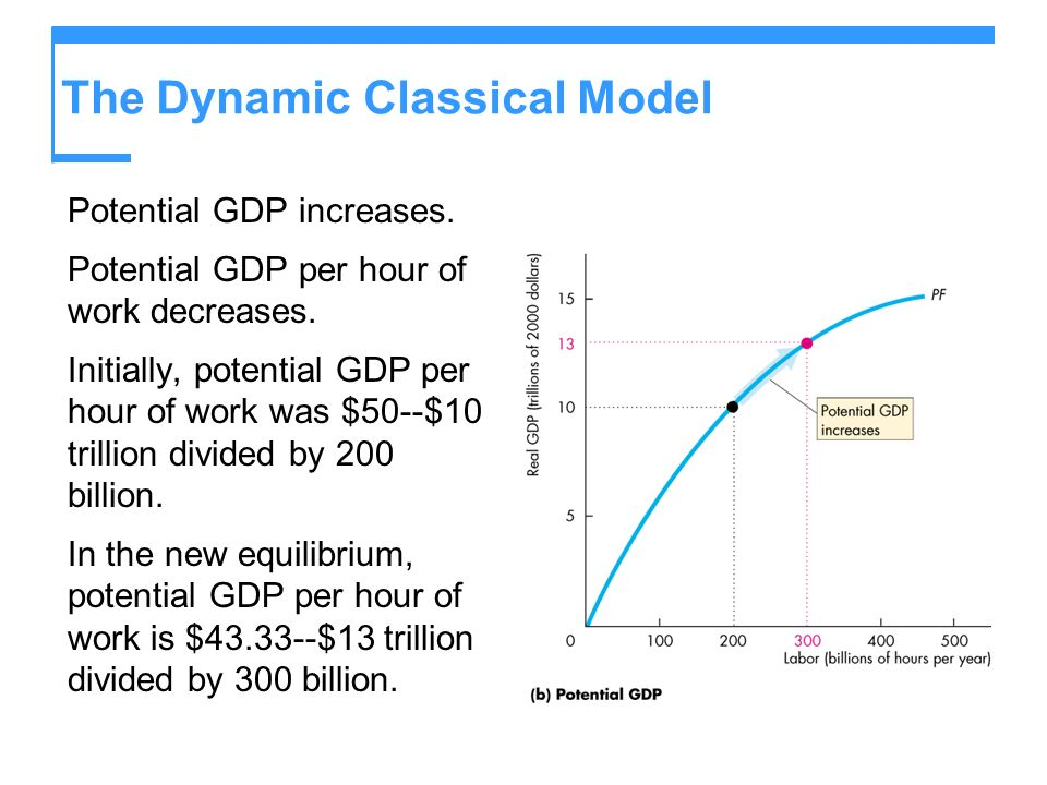 The Dynamic Classical Model Potential GDP increases. Potential GDP per hour of work decreases. Initially, potential GDP per hour of work was $50--$10