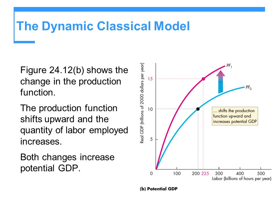 The Dynamic Classical Model Figure 24.12(b) shows the change in the production function. The production function shifts upward and the quantity of lab