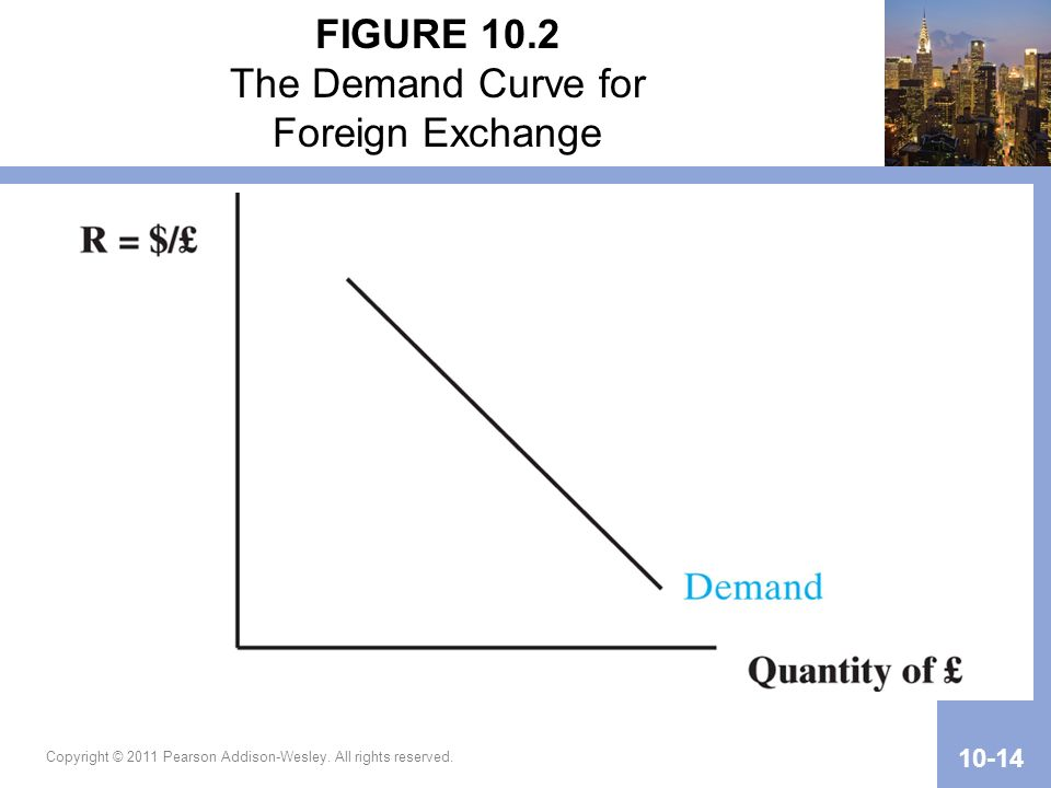 Copyright © 2011 Pearson Addison-Wesley. All rights reserved. 10-14 FIGURE 10.2 The Demand Curve for Foreign Exchange