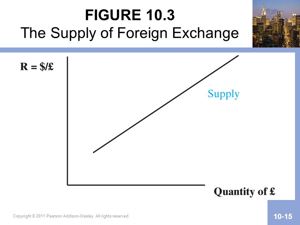 Copyright © 2011 Pearson Addison-Wesley. All rights reserved. 10-15 FIGURE 10.3 The Supply of Foreign Exchange