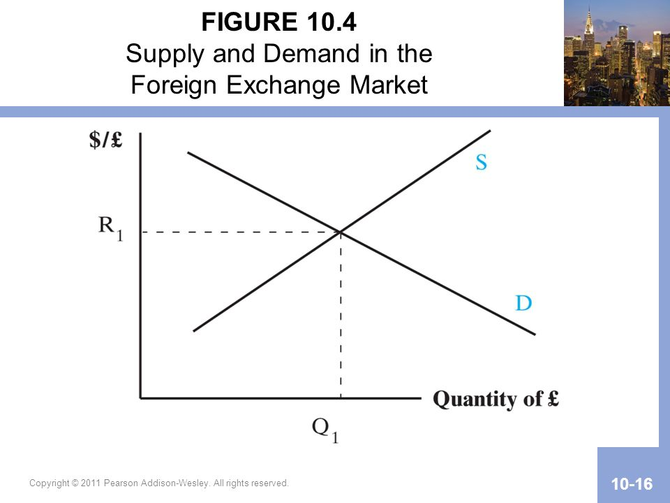 Copyright © 2011 Pearson Addison-Wesley. All rights reserved. 10-16 FIGURE 10.4 Supply and Demand in the Foreign Exchange Market