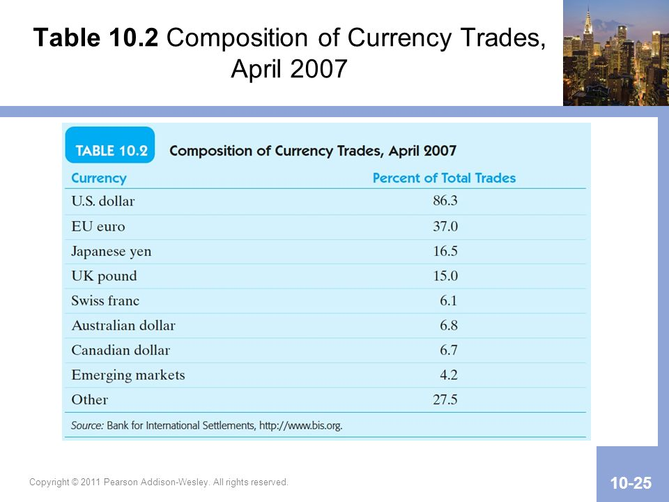 Table 10.2 Composition of Currency Trades, April 2007 Copyright © 2011 Pearson Addison-Wesley. All rights reserved. 10-25