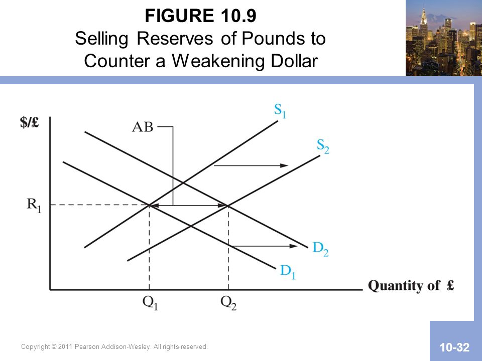 Copyright © 2011 Pearson Addison-Wesley. All rights reserved. 10-32 FIGURE 10.9 Selling Reserves of Pounds to Counter a Weakening Dollar