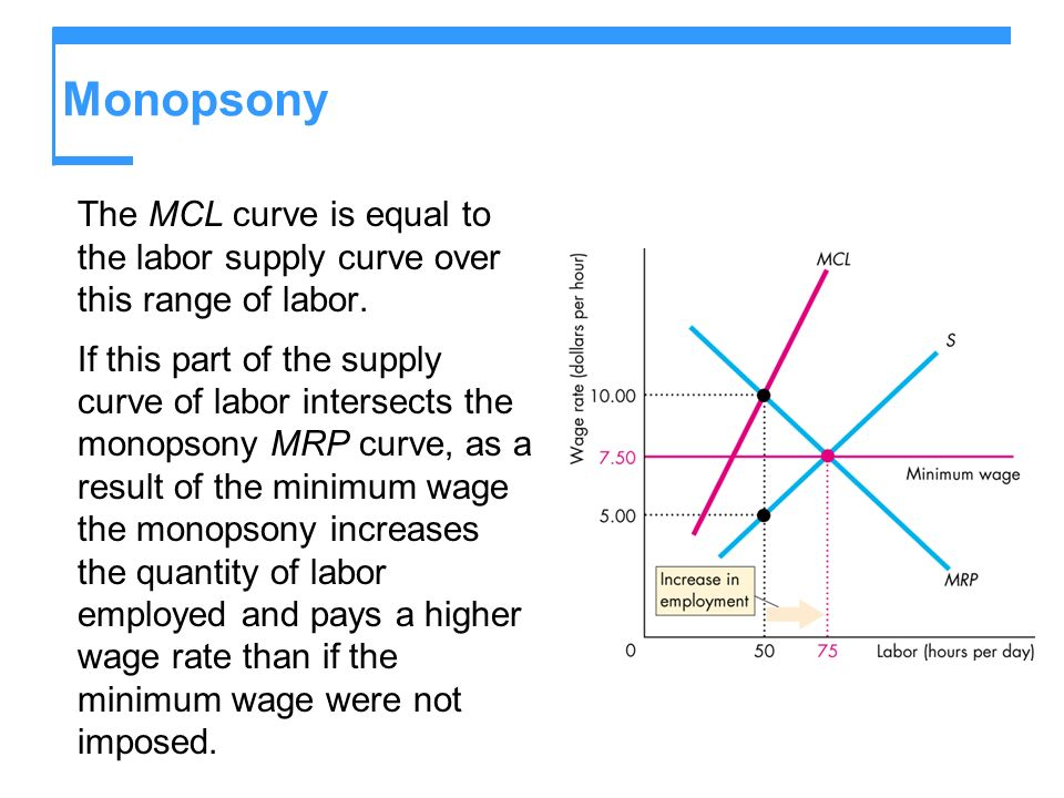 Monopsony The MCL curve is equal to the labor supply curve over this range of labor. If this part of the supply curve of labor intersects the monopson