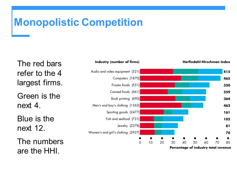 Monopolistic Competition The red bars refer to the 4 largest firms. Green is the next 4. Blue is the next 12. The numbers are the HHI.