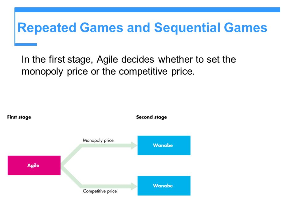 Repeated Games and Sequential Games In the first stage, Agile decides whether to set the monopoly price or the competitive price.