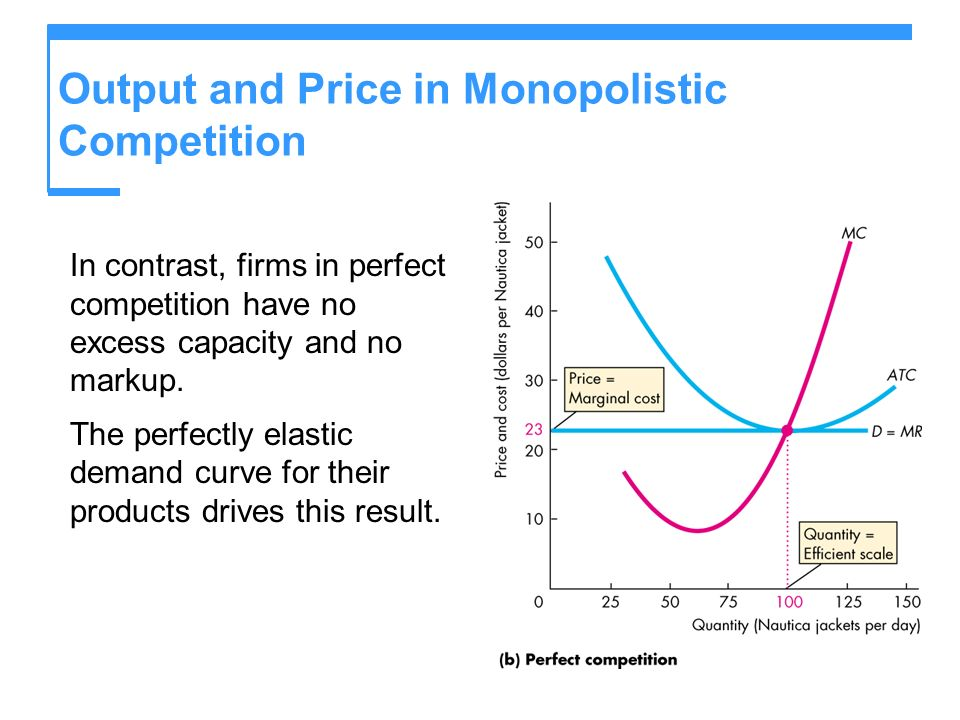 Output and Price in Monopolistic Competition In contrast, firms in perfect competition have no excess capacity and no markup.