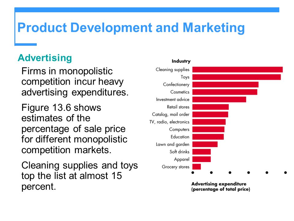 Product Development and Marketing Advertising Firms in monopolistic competition incur heavy advertising expenditures. Figure 13.6 shows estimates of t