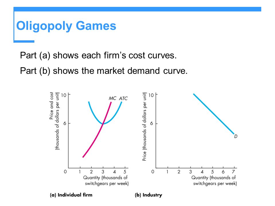 Oligopoly Games Part (a) shows each firms cost curves. Part (b) shows the market demand curve.