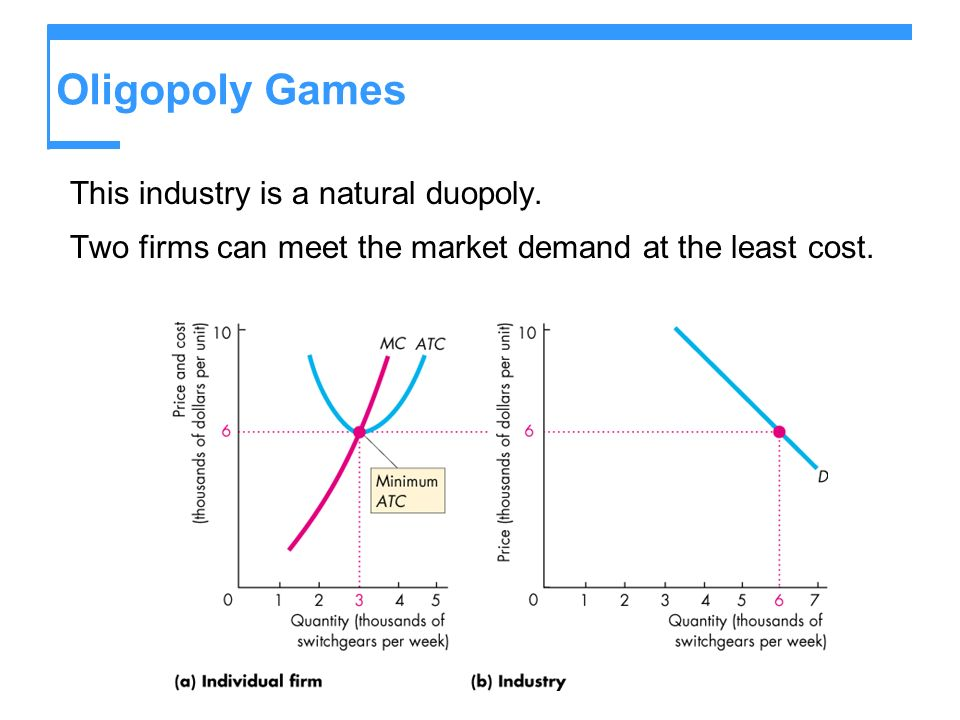 Oligopoly Games This industry is a natural duopoly. Two firms can meet the market demand at the least cost.