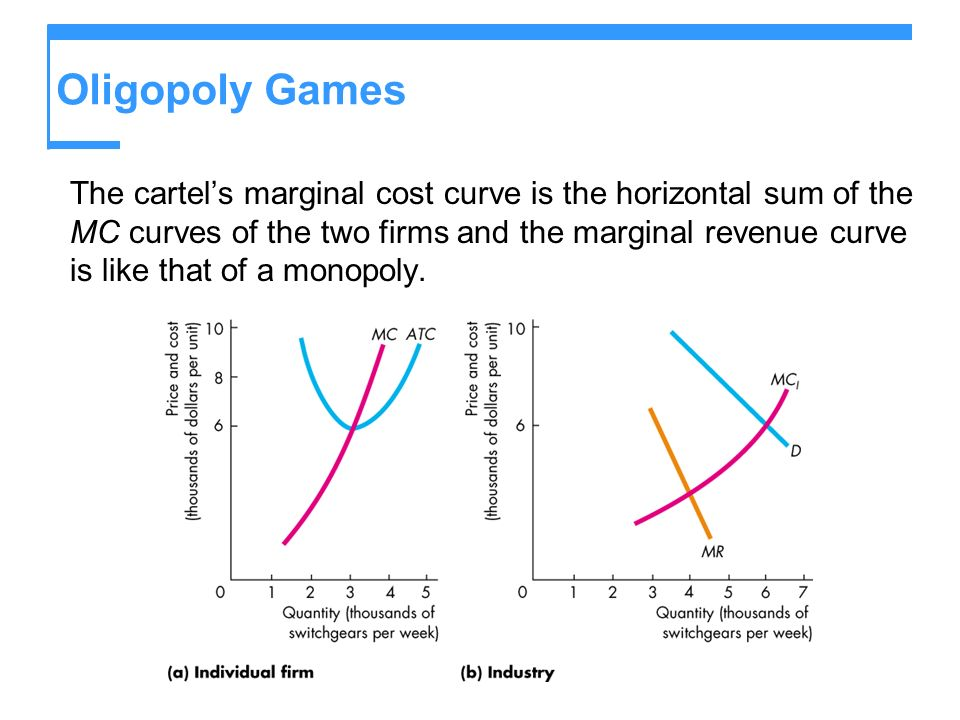 Oligopoly Games The cartels marginal cost curve is the horizontal sum of the MC curves of the two firms and the marginal revenue curve is like that of