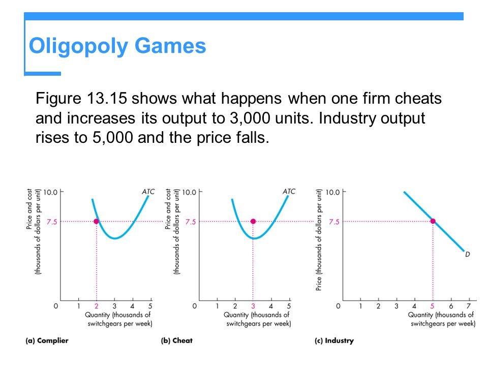 Oligopoly Games Figure 13.15 shows what happens when one firm cheats and increases its output to 3,000 units. Industry output rises to 5,000 and the p