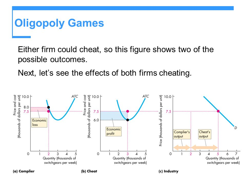 Oligopoly Games Either firm could cheat, so this figure shows two of the possible outcomes.