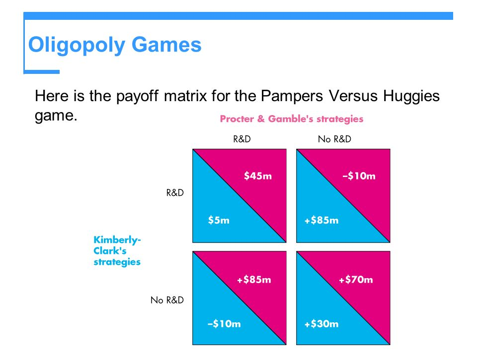Oligopoly Games Here is the payoff matrix for the Pampers Versus Huggies game.