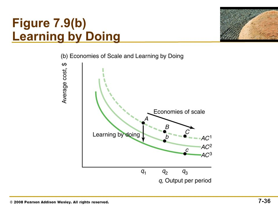 © 2008 Pearson Addison Wesley. All rights reserved. 7-36 Figure 7.9(b) Learning by Doing