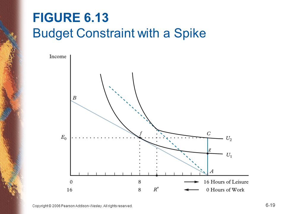Copyright © 2006 Pearson Addison-Wesley. All rights reserved. 6-19 FIGURE 6.13 Budget Constraint with a Spike
