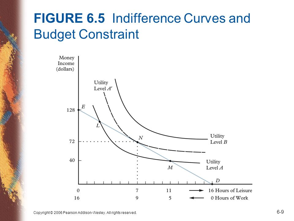 Copyright © 2006 Pearson Addison-Wesley. All rights reserved. 6-9 FIGURE 6.5 Indifference Curves and Budget Constraint