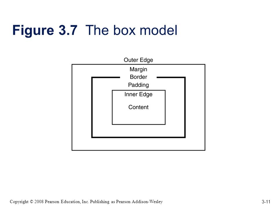 3-11 Copyright © 2008 Pearson Education, Inc. Publishing as Pearson Addison-Wesley Figure 3.7 The box model