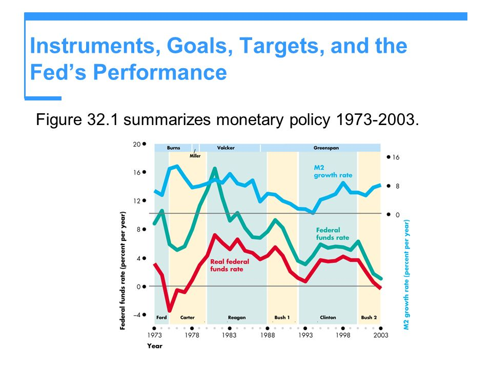 Instruments, Goals, Targets, and the Feds Performance Figure 32.1 summarizes monetary policy 1973-2003.