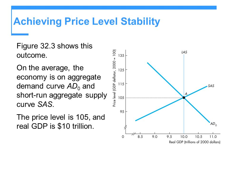 Achieving Price Level Stability Figure 32.3 shows this outcome.