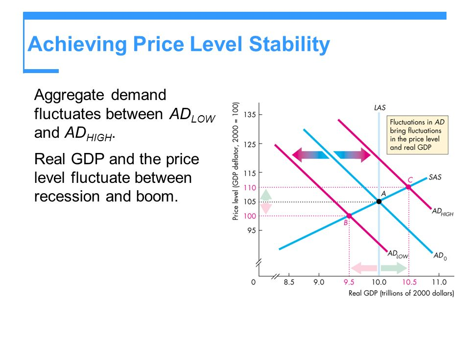 Achieving Price Level Stability Aggregate demand fluctuates between AD LOW and AD HIGH.