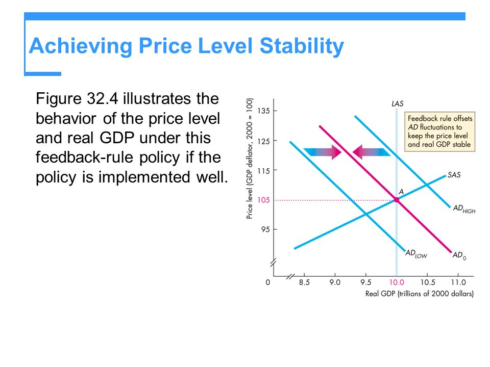 Achieving Price Level Stability Figure 32.4 illustrates the behavior of the price level and real GDP under this feedback-rule policy if the policy is implemented well.