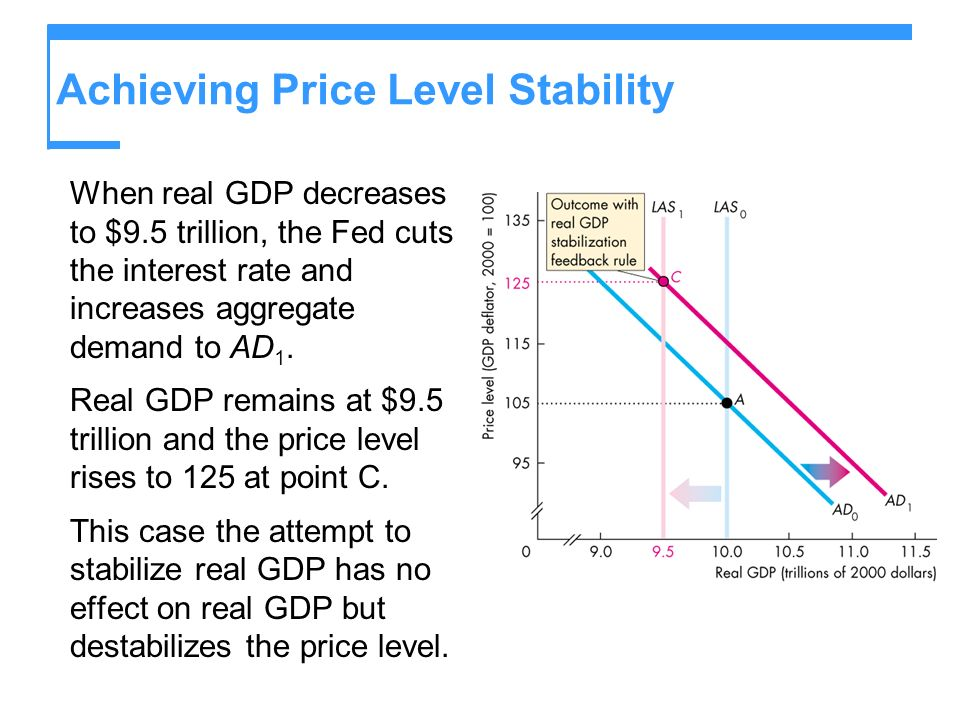 Achieving Price Level Stability When real GDP decreases to $9.5 trillion, the Fed cuts the interest rate and increases aggregate demand to AD 1.