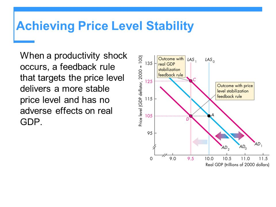 Achieving Price Level Stability When a productivity shock occurs, a feedback rule that targets the price level delivers a more stable price level and has no adverse effects on real GDP.