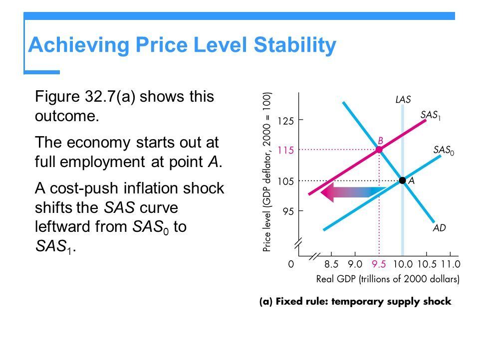 Achieving Price Level Stability Figure 32.7(a) shows this outcome.