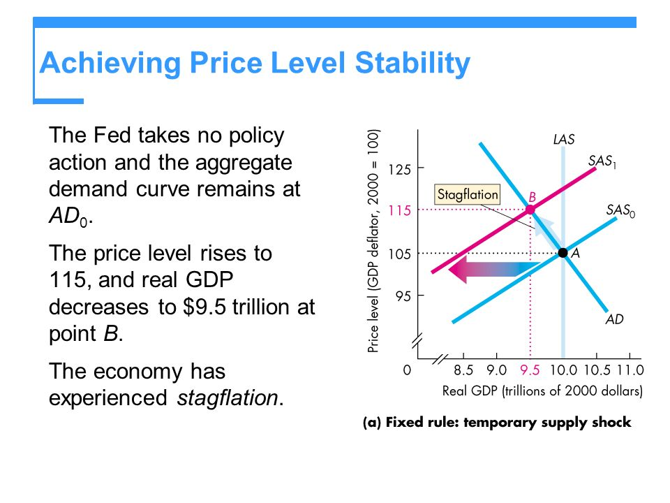 Achieving Price Level Stability The Fed takes no policy action and the aggregate demand curve remains at AD 0.