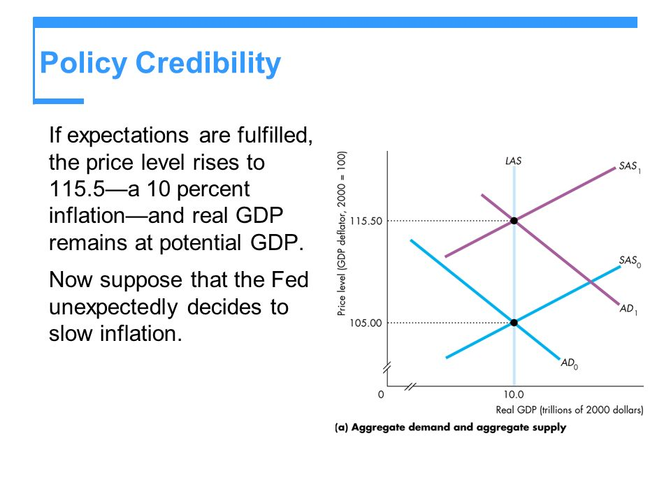 Policy Credibility If expectations are fulfilled, the price level rises to 115.5a 10 percent inflationand real GDP remains at potential GDP.
