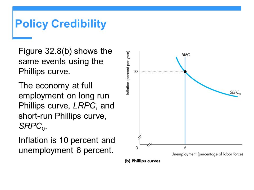 Policy Credibility Figure 32.8(b) shows the same events using the Phillips curve.