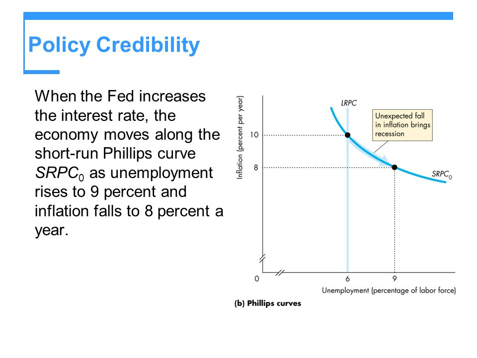 Policy Credibility When the Fed increases the interest rate, the economy moves along the short-run Phillips curve SRPC 0 as unemployment rises to 9 percent and inflation falls to 8 percent a year.