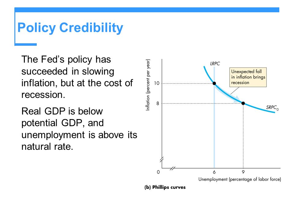 Policy Credibility The Feds policy has succeeded in slowing inflation, but at the cost of recession.
