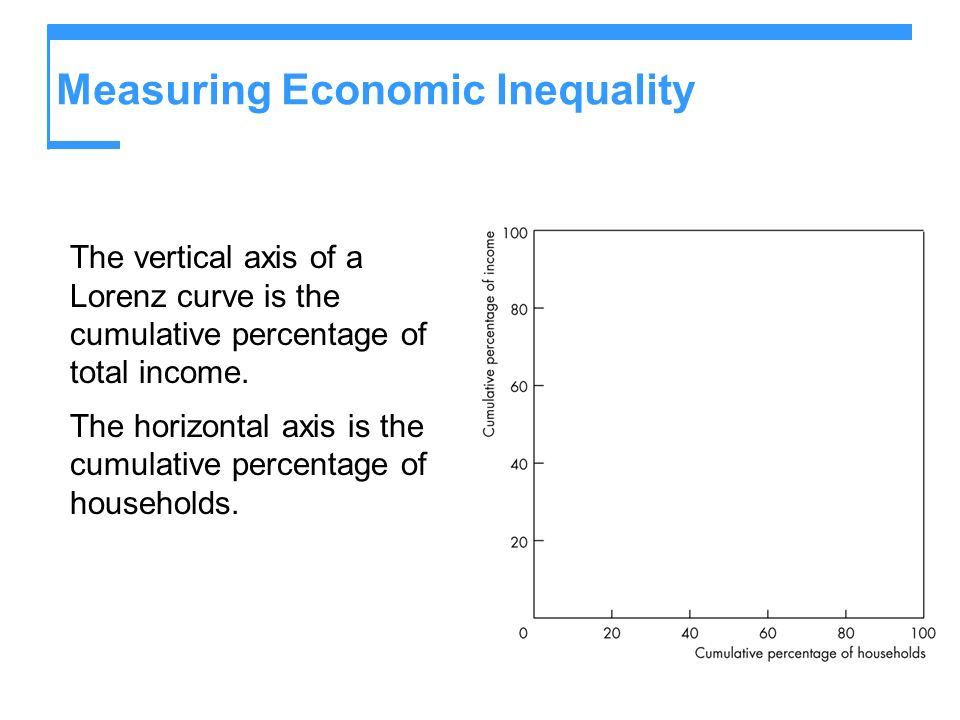 Measuring Economic Inequality The vertical axis of a Lorenz curve is the cumulative percentage of total income. The horizontal axis is the cumulative