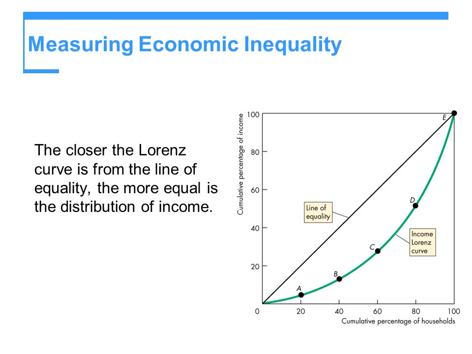Measuring Economic Inequality The closer the Lorenz curve is from the line of equality, the more equal is the distribution of income.